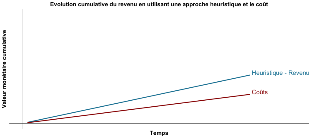 cumulative evolution of revenue by using a heuristic approach and cost