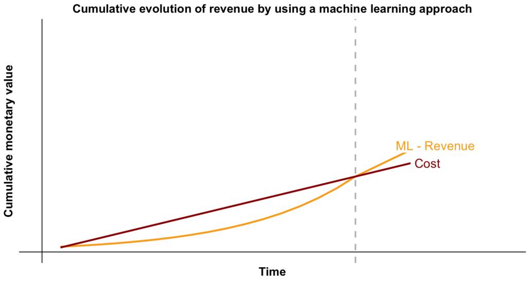cumulative revenue evolution using a machine learning approach