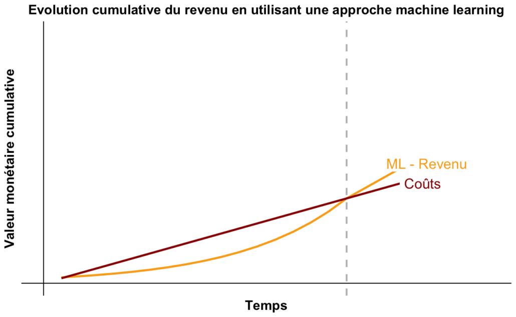 evolution cumulative du revenu en utilisant une approche machine learning