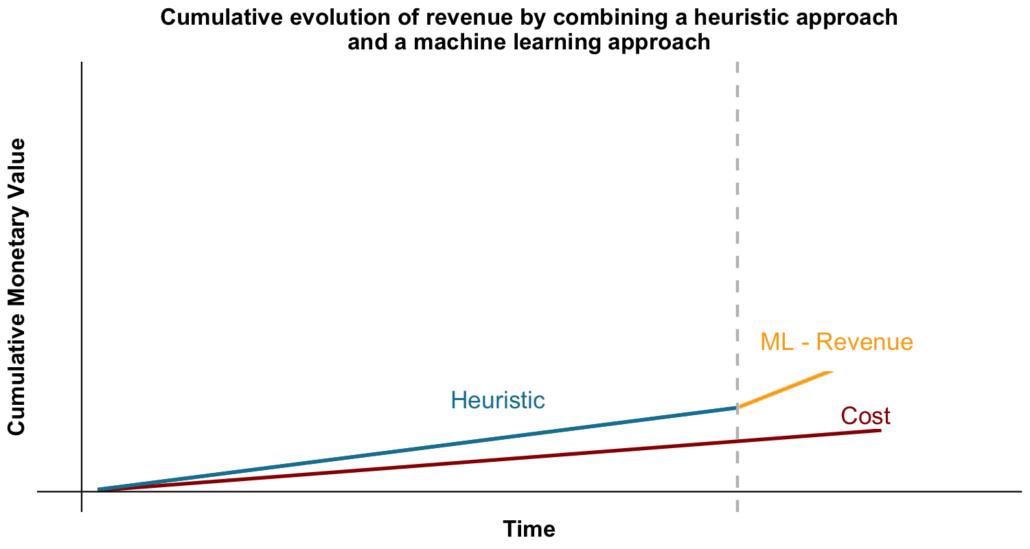 évolution cumulative du revenu en combinant une approche heuristique et une approche machine learning