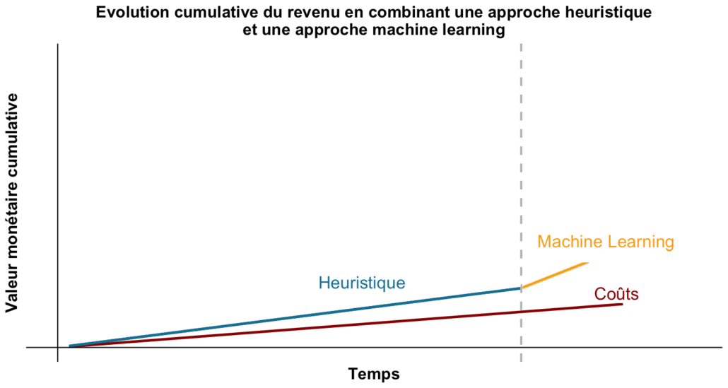 cumulative evolution of revenue by combining a heuristic approach and a machine learning approach
