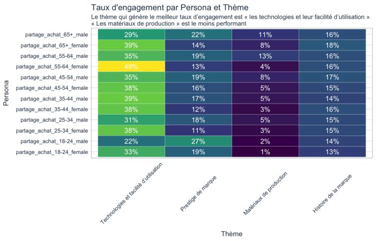 taux d'engagement par persona et thème