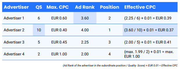 Ad Rank = CPC max x Quality Score