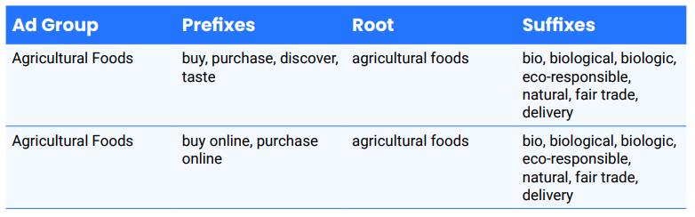 Develop extensive keyword combinations