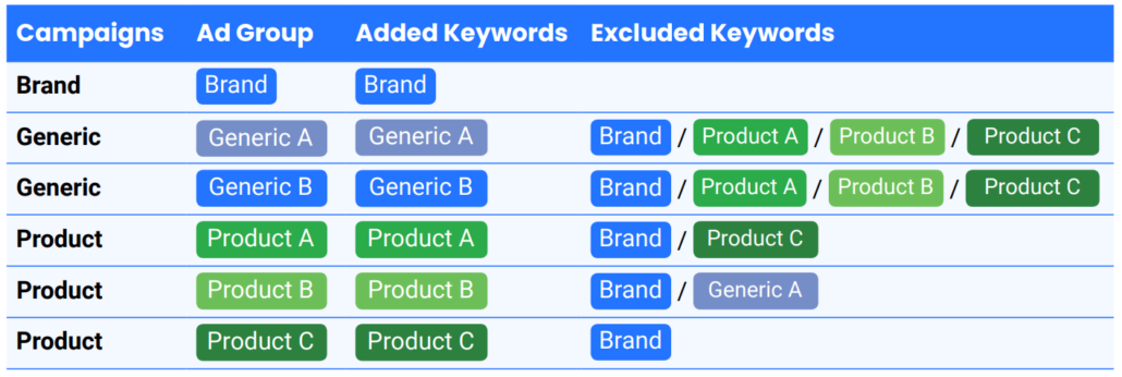 one ad group = one root keyword