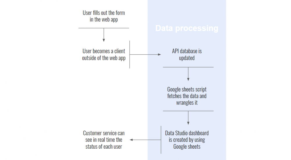 Complete Process from fill out the form to dashboard