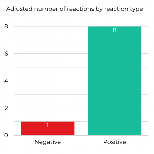 Adjusted number of reactions by reaction type