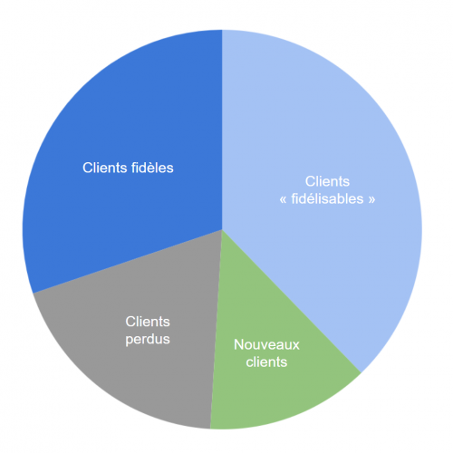Chart 1_RFM FR