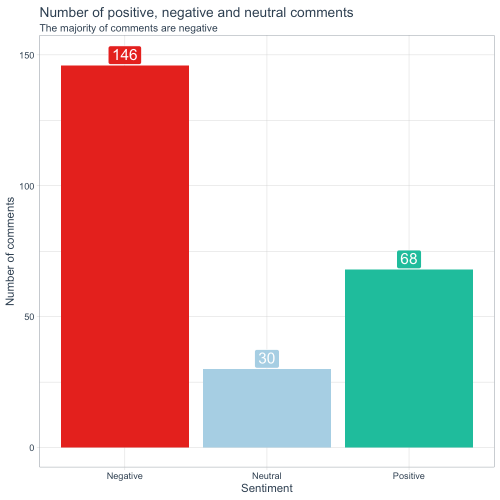 Number of positive negative and neutral comments
