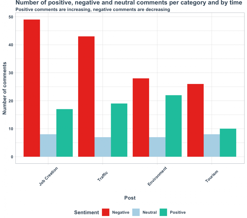 Number of positive negative and neutral comments per category and by time