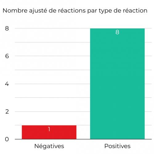 nombre ajusté de réactions par type de réactions